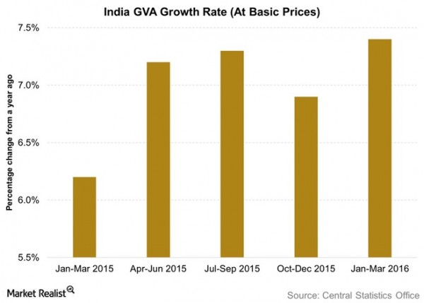 IN - GVA Growth Rate jun 10