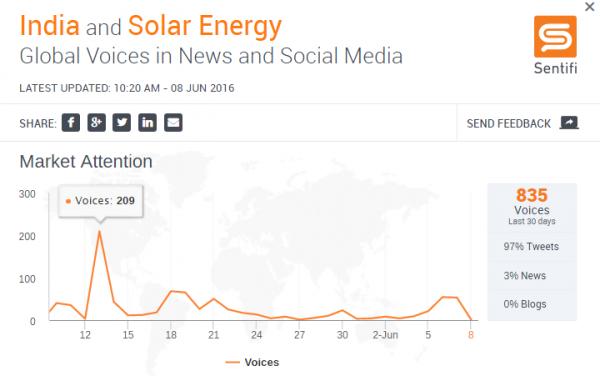 Solar Energy 3