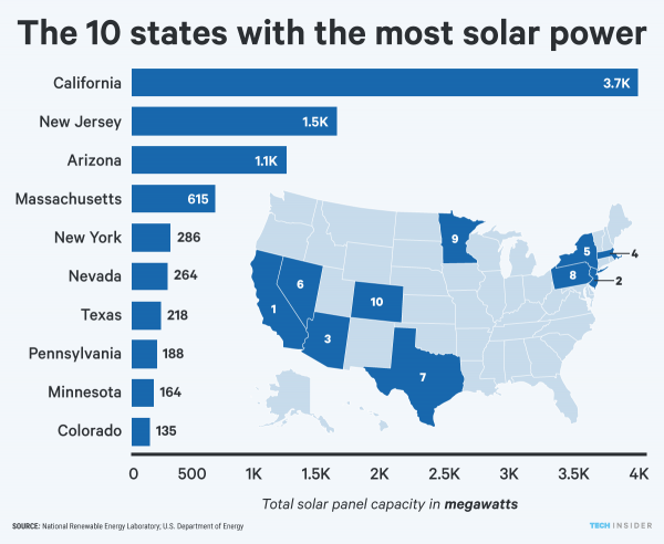 Solar Energy 5
